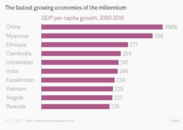 Tăng trưởng GDP bình quân đầu người trong khoảng 2000-2016 (%)