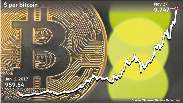 Bitcoin cán mốc 10.000 USD: Nguyên nhân và rủi ro nào đang chờ đợi phía trước? - Ảnh 1.