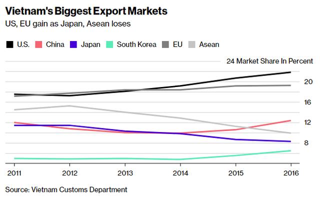 Xuất khẩu Việt Nam vẫn lạc quan bất chấp những lo ngại về tự do thương mại của Tổng thống Donald Trump - Ảnh 1.