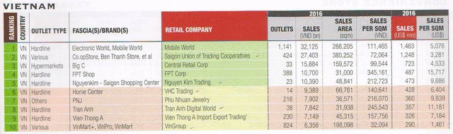 Nguồn: Retail Asia Publishing/Hiệp hội bán lẻ VN