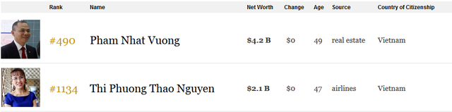 2 tỷ phú USD của Việt Nam