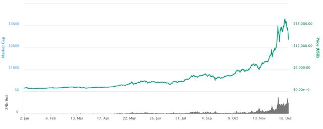Bitcoin và hàng loạt đồng tiền số khác bị bán tháo trên mọi mặt trận, nhà đầu tư rút tiền đón giáng sinh hay bong bóng đang bắt đầu vỡ? - Ảnh 2.