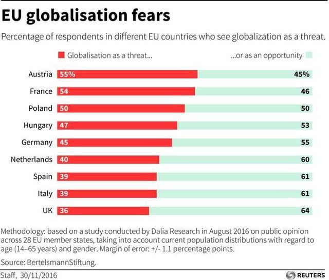Không chỉ dân Mỹ ủng hộ quan điểm dân túy quốc gia, ngay cả người dân châu Âu cũng đã e sợ toàn cầu hóa - Ảnh 1.