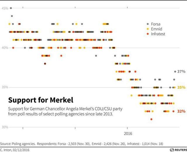 Không chỉ dân Mỹ ủng hộ quan điểm dân túy quốc gia, ngay cả người dân châu Âu cũng đã e sợ toàn cầu hóa - Ảnh 2.