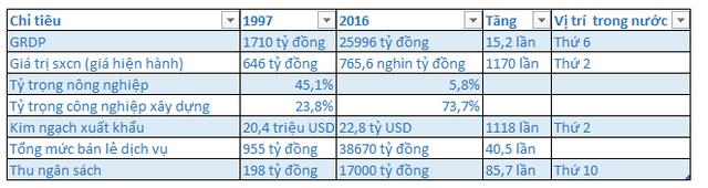 (*) Số GRDP tính theo giá so sánh năm 1994. Nguồn: Báo Bắc Ninh.