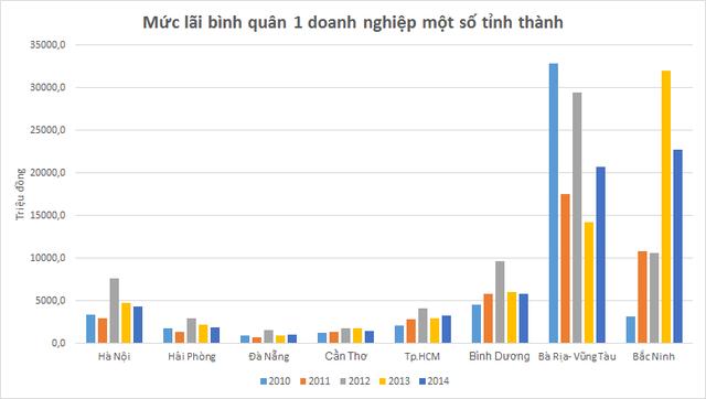 Nhờ công nghiệp tăng 1200 lần sau 20 năm, dân tỉnh này giàu hơn cả dân Tp.HCM hay Hà Nội, cao gấp 2,3 lần cả nước - Ảnh 2.