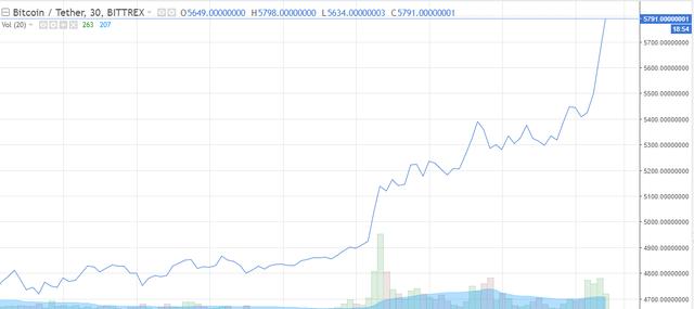 Bitcoin lập đỉnh kỷ lục gần 5.800 USD: 4 lý do vì sao đồng tiền ảo này tăng giá mạnh mẽ trong quý III đến vậy - Ảnh 1.