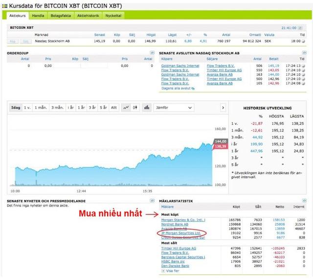 Vạ miệng như CEO JPMorgan: Sau khi lớn tiếng chỉ trích bitcoin, Jamie Dimon đã bị kiện ở Thụy Điển vì tội làm giá - Ảnh 1.