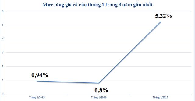 CPI tháng giáp tết Đinh Dậu tăng cao nhất 3 năm gần đây - Ảnh 2.