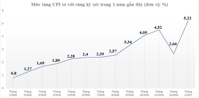 CPI tháng giáp tết Đinh Dậu tăng cao nhất 3 năm gần đây - Ảnh 1.