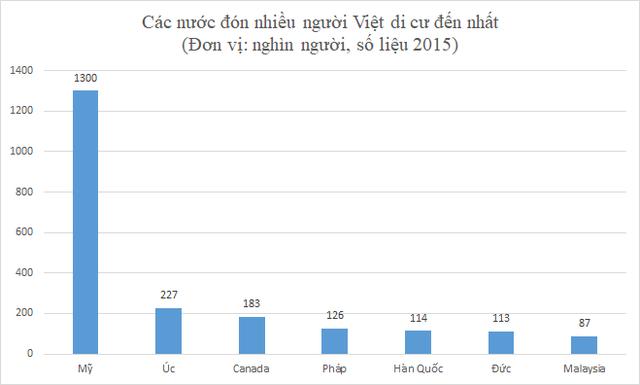 Ngoài Mỹ, đây là những nơi có nhiều người Việt đến di cư nhất trên thế giới - Ảnh 2.
