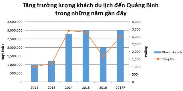 Nguồn: Báo cáo tình hình kinh tế xã hội tỉnh Quảng Bình qua các năm.