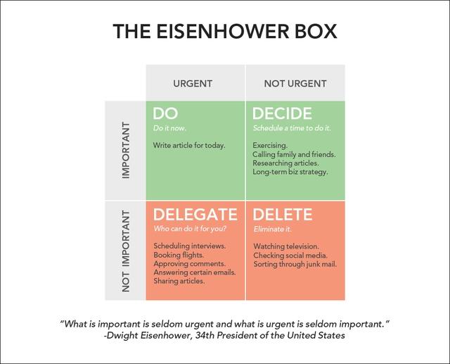Ma trận Eisenhower - Phương pháp quản lý thời gian hiệu quả của vị Tổng thống Mỹ - Ảnh 2.