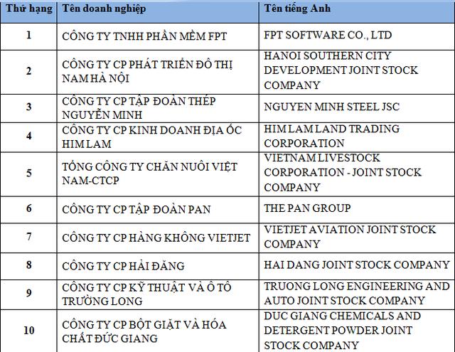 Top 10 doanh nghiệp tăng trưởng nhanh nhất Việt Nam.