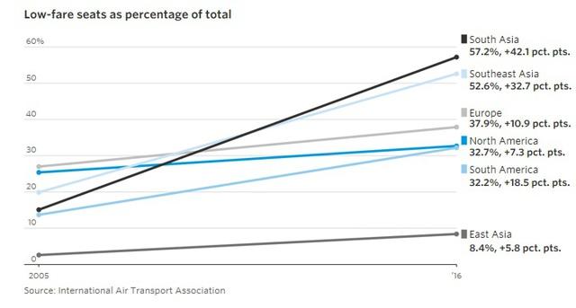9 biểu đồ cho thấy sức mạnh khủng khiếp của những hãng hàng không giá rẻ như JetBlue, AirAsia, Vietjet đang bao trùm địa cầu - Ảnh 1.