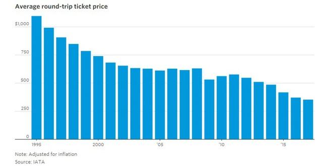 9 biểu đồ cho thấy sức mạnh khủng khiếp của những hãng hàng không giá rẻ như JetBlue, AirAsia, Vietjet đang bao trùm địa cầu - Ảnh 2.