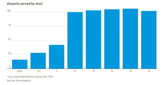 9 biểu đồ cho thấy sức mạnh khủng khiếp của những hãng hàng không giá rẻ như JetBlue, AirAsia, Vietjet đang bao trùm địa cầu - Ảnh 3.