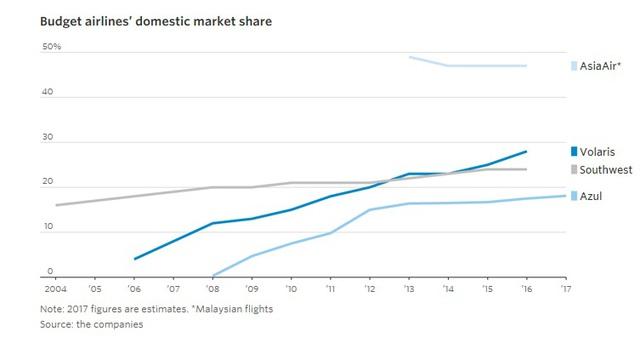 9 biểu đồ cho thấy sức mạnh khủng khiếp của những hãng hàng không giá rẻ như JetBlue, AirAsia, Vietjet đang bao trùm thế giới - Ảnh 4.