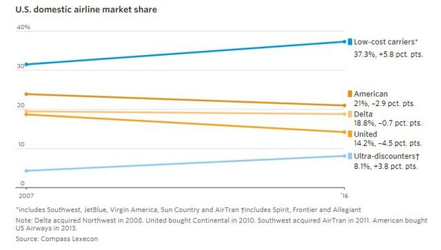 9 biểu đồ cho thấy sức mạnh khủng khiếp của những hãng hàng không giá rẻ như JetBlue, AirAsia, Vietjet đang bao trùm địa cầu - Ảnh 5.