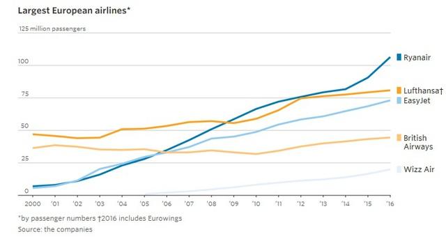 9 biểu đồ cho thấy sức mạnh khủng khiếp của những hãng hàng không giá rẻ như JetBlue, AirAsia, Vietjet đang bao trùm địa cầu - Ảnh 6.