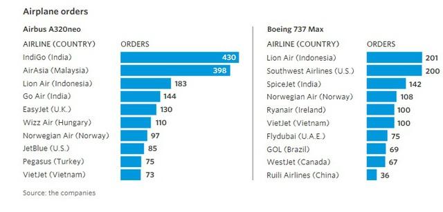 9 biểu đồ cho thấy sức mạnh khủng khiếp của những hãng hàng không giá rẻ như JetBlue, AirAsia, Vietjet đang bao trùm địa cầu - Ảnh 7.