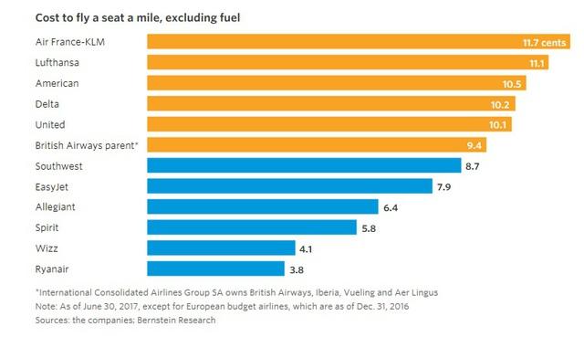 9 biểu đồ cho thấy sức mạnh khủng khiếp của những hãng hàng không giá rẻ như JetBlue, AirAsia, Vietjet đang bao trùm địa cầu - Ảnh 8.