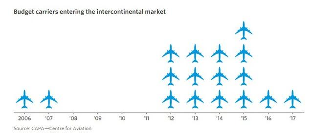 9 biểu đồ cho thấy sức mạnh khủng khiếp của những hãng hàng không giá rẻ như JetBlue, AirAsia, Vietjet đang bao trùm thế giới - Ảnh 9.