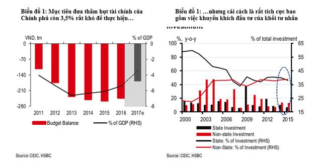 HSBC: Việt Nam đang đi đúng hướng để đạt được mục tiêu cổ phần hóa - Ảnh 1.