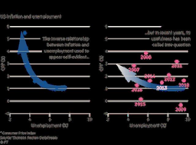 Tại sao FED và các ngân hàng trung ương đang mất dần sự tự tin? - Ảnh 3.