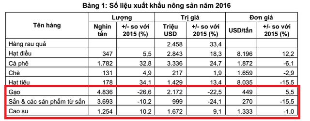 5 năm đi bán ở xứ người, nông sản Việt ngậm ngùi đi ngang - Ảnh 2.