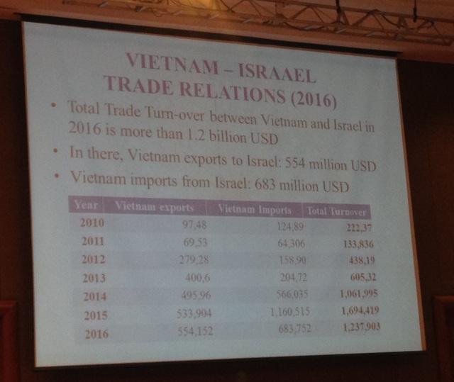 Thương mại qua lại giữa Việt Nam và Israel tăng phi mã
