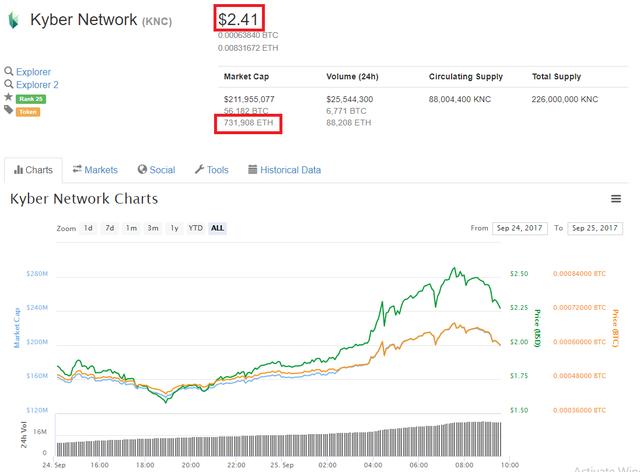 Giá trị vốn hóa KNC tăng hơn siêu phi mã chỉ sau 1 tuần kể từ khi đồng tiền điện tử này xuất hiện