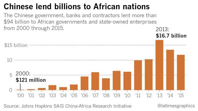 Trong khoảng 2000-2015, Trung Quốc đã cho các nước Châu Phi vay đến 94 tỷ USD