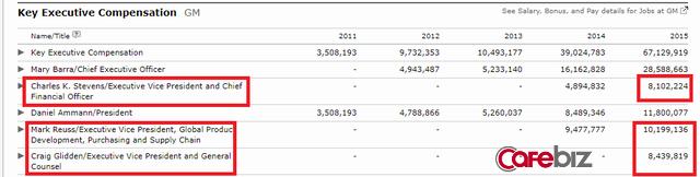 Số liệu thu nhập năm 2015 của một vài thành viên Ban Lãnh đạo GM (Nguồn: Morningstar)