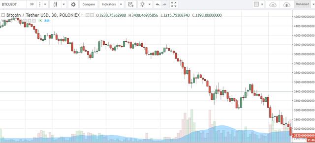 Giá bitcoin giảm xuống dưới 3000 USD vào chiều 15/9