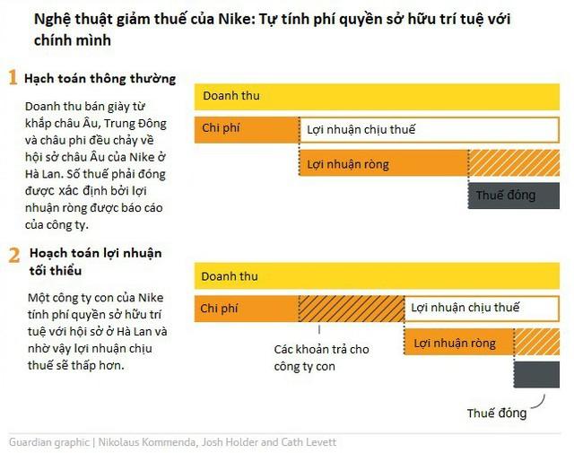 Nike và chiêu né thuế đỉnh cao suốt 10 năm: Tự tính phí quyền có trí tuệ... có chính mình - Ảnh 1.