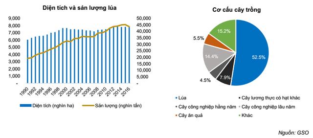 6 điểm nhấn lớn trong bức tranh ngành nông nghiệp Việt Nam - Ảnh 2.