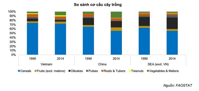 6 điểm nhấn lớn trong bức tranh ngành nông nghiệp Việt Nam - Ảnh 3.