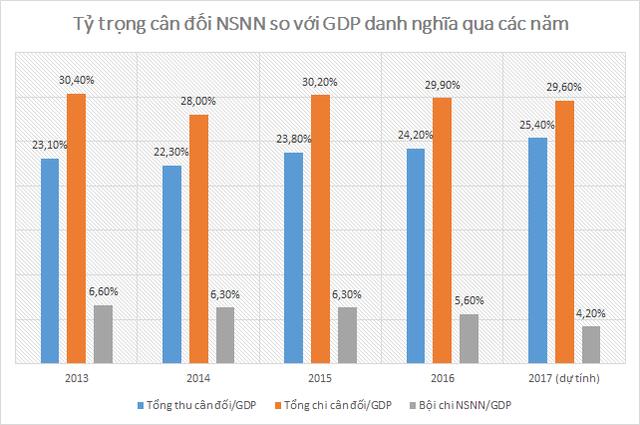 BVSC dự đoán Bội chi NSNN năm 2017 sẽ giảm mạnh, chỉ còn chiếm 4,2% GDP - Ảnh 1.