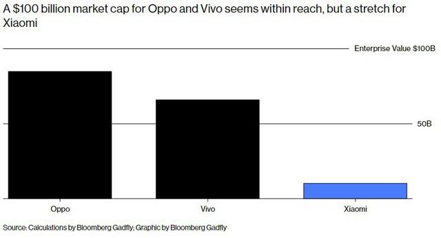 Giá trị doanh nghiệp của Oppo đạt 100 tỷ đôla? - Ảnh 2.