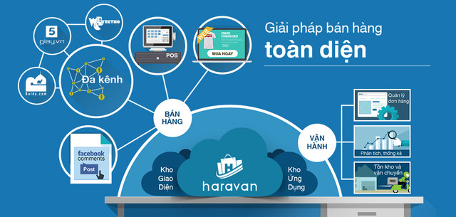 Haravan là một bộ giải pháp tổng thể cho kinh doanh với việc xây dựng hệ thống quản lý theo mô hình Omnichannel
