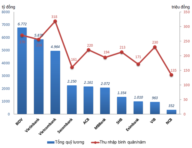 Tổng quỹ lương và mức thu nhập bình quân năm 2016 của 10 ngân hàng thương mại cho tới hiện tại. Đồ hoạ: Quang Thắng.