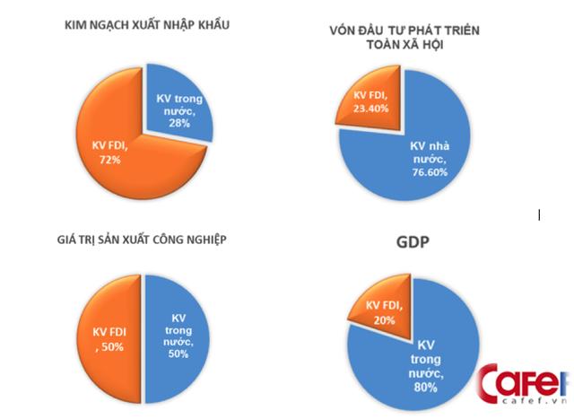 Đóng góp của khu vực FDI trong nền kinh tế quốc dân, năm 2016 (Nguồn: 30 năm đầu tư nước ngoài: Nhìn lại để hướng tới, GS-TSKH. Nguyễn Mại).