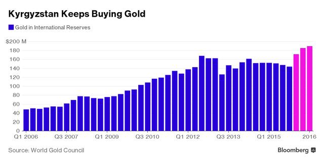 Tổng giá trị vàng dự trữ của Kyrgyzstan (triệu USD)