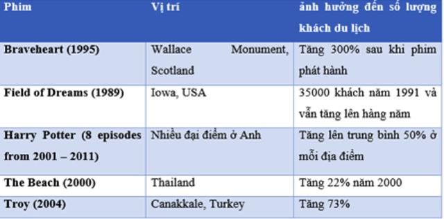 Ảnh hưởng của phim đến số lượng khách dụ lịch tại địa điểm quay. Nguồn: Hudson and Ritchie, 2006