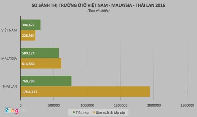 Sản lượng sản xuất và lắp ráp xe hơi tại Việt Nam vẫn khá nhỏ so với một số quốc gia trong khu vực. Đồ họa: Thạch Lam.