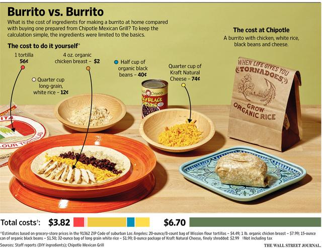 Tự mua đồ về làm chỉ có giá 3,82 USD, trong khi mua đồ ăn nhanh cùng với 1 món lại đắt tới 6,7 USD mà trông kém hấp dẫn hơn.