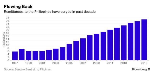 Lượng kiều hối gửi về Phikippines tăng nhanh trong 10 năm qua (tỷ USD)