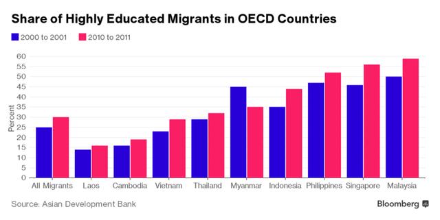 Tỷ lệ lao động trình độ cao của các nước tại những nước OECD (%)