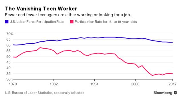 Tỷ lệ thanh thiếu niên 16-19 tuổi tham gia lao động hoặc đang tìm việc tại Mỹ ngày càng thấp (%)